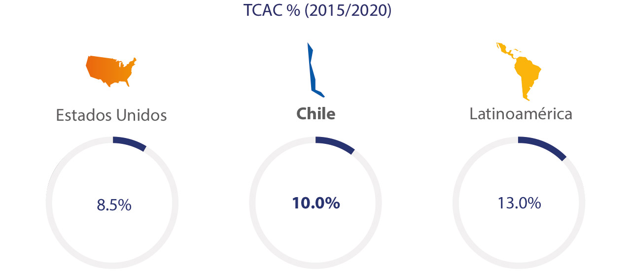 Visa - Chile, Estadísticas 2015/2020