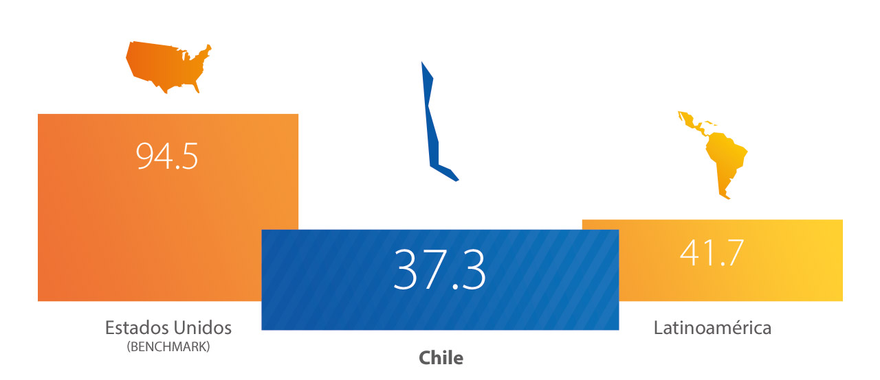 Visa - Chile, Estadísticas